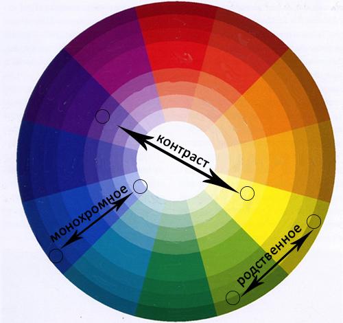 сочетание цветов в двухцветном маникюре, цветовой круг