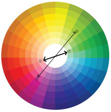 цветовой круг, как подобрать цвета для макияжа зеленых глаз