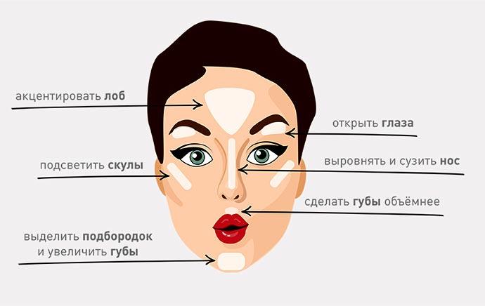 Схема нанесения хайлайтера на лица